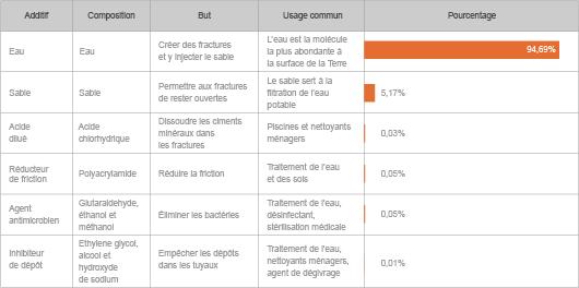 Exemple de la liste des additifs employés par Range Resources dans le gisement de Marcellus Shale (©DR, d'après IFP Energies nouvelles)