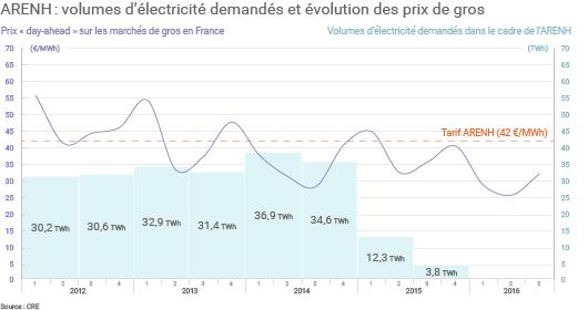 Quantité d'électricité livrée par semestre dans le cadre du dispositif ARENH et évolution des prix de gros. (©Connaissance des Énergies, d'après CRE)