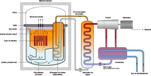 Fonctionnement réacteur Astrid