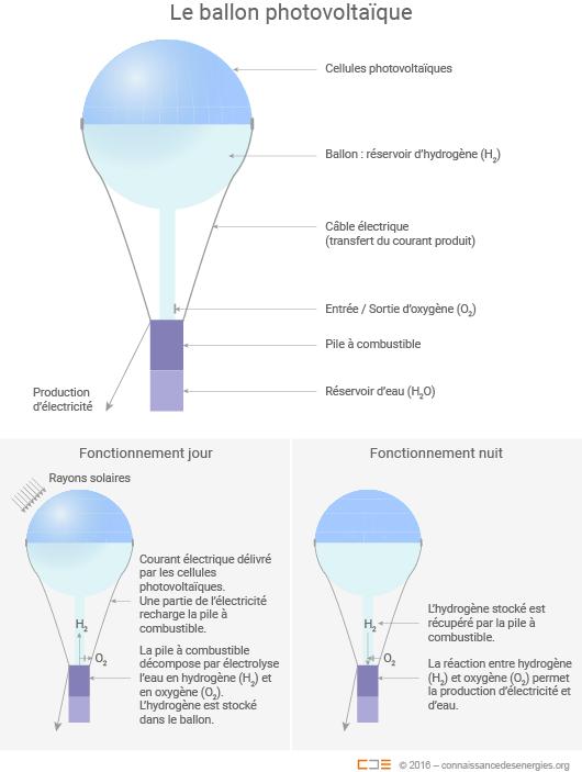 Principe du ballon photovoltaïque