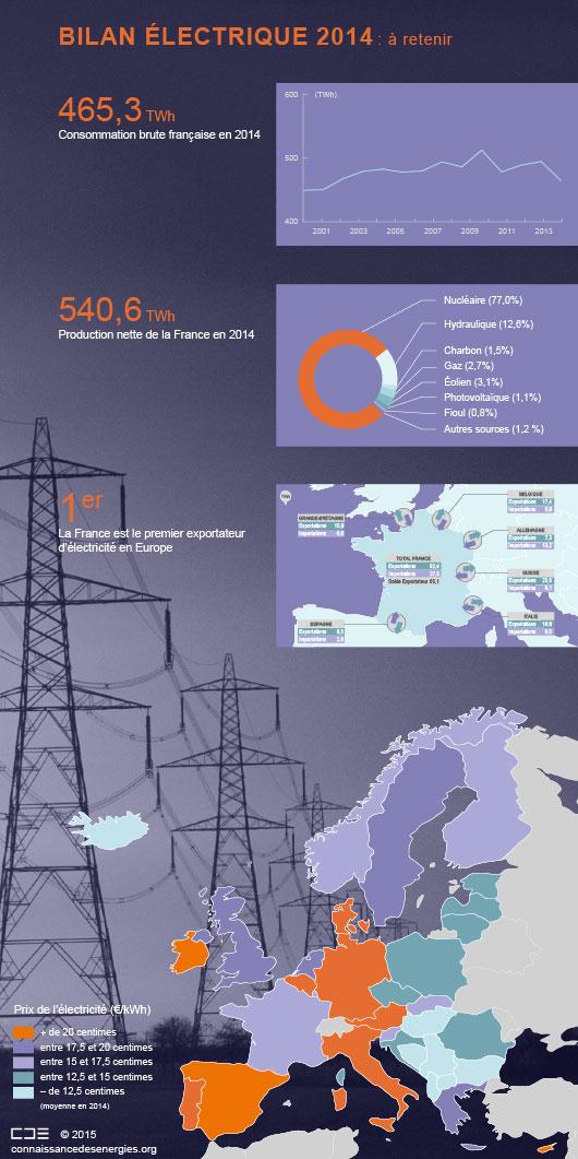 Chiffres clés de l'électricité en France en 2014