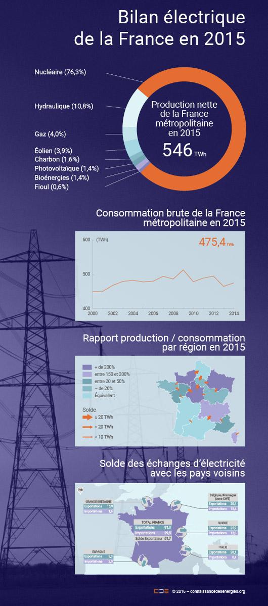 Les principaux chiffres de l'électricité en 2015 à retenir