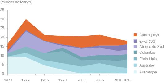 Importations charbon