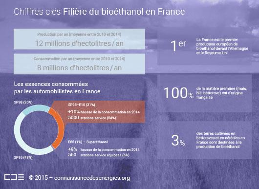 Chiffres clés du bioéthanol en France
