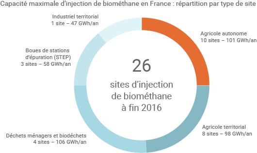 Sites d'injection de biométhane