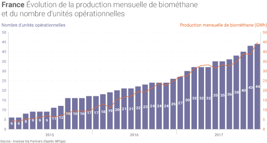 Production de biométhane