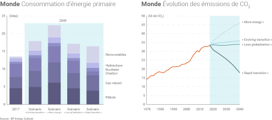 Energies fossiles 2040