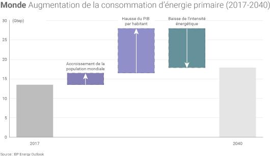 Consommation mondiale energie 2017 et 2040