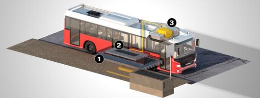 La recharge du bus électrique par induction s'effectue à l'un de ses arrêts. La station de recharge est située sous le sol (1) et un receveur située sous le bus reçoit l'électricité et charge la batterie sur le toit du bus (3). (©Scania)