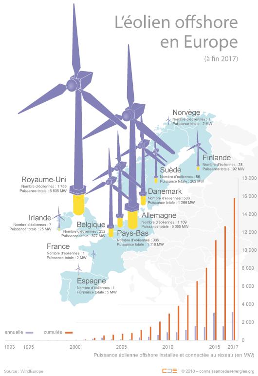 Le parc éolien offshore en Europe à fin 2017