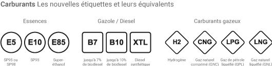 Etiquettes de carburants