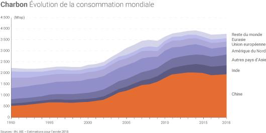 Charbon pas mort Charbon-evolution-consommation-mondiale