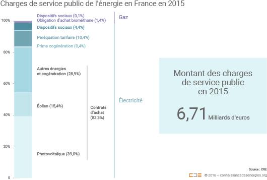 Les charges de service public de l'énergie en 2015