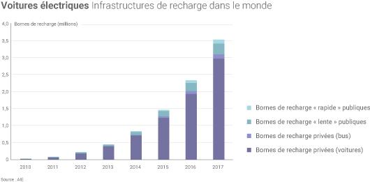 Bornes de recharge de véhicules électriques dans le monde