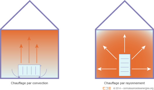 Chauffage par rayonnement et par convection
