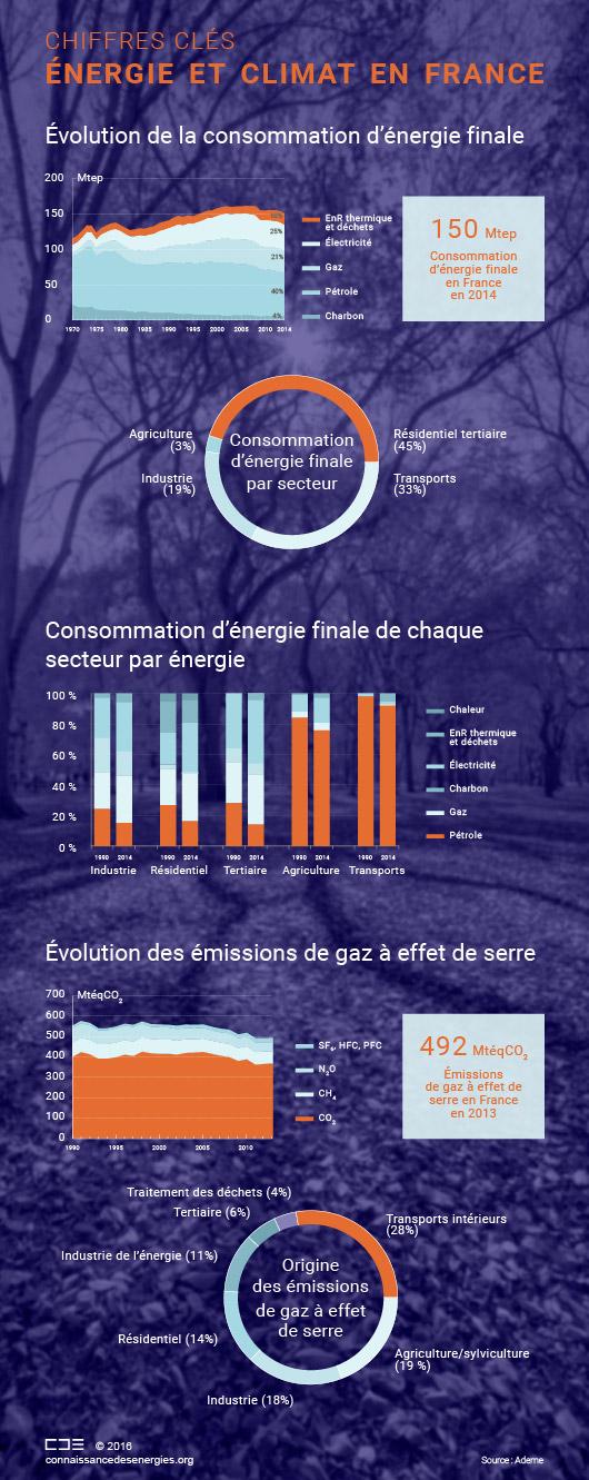 Consommation d'énergie et émissions de gaz à effet de serre