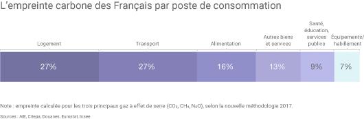 Empreinte carbone Français
