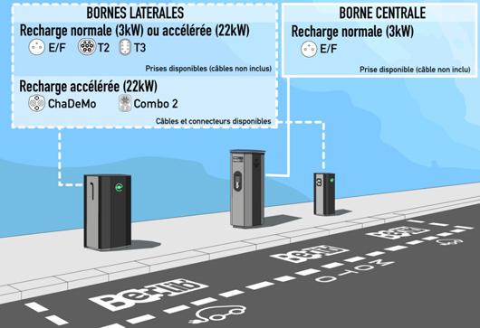 Configuration d'une station de recharge Belib'
