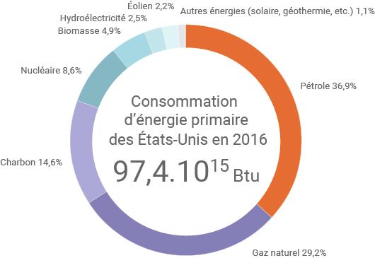 Consommation d'énergie primaire des États-Unis en 2016