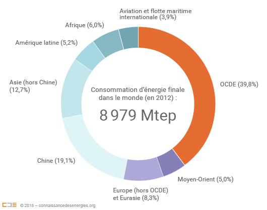 Consommation d'énergie finale dans le monde en 2012