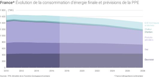 Consommation d'énergie finale de la France
