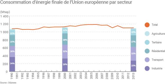 Consommation d'énergie finale de l'Union européenne par secteur