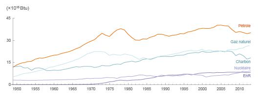 Evolution de la consommation d'énergie primaire des États-Unis