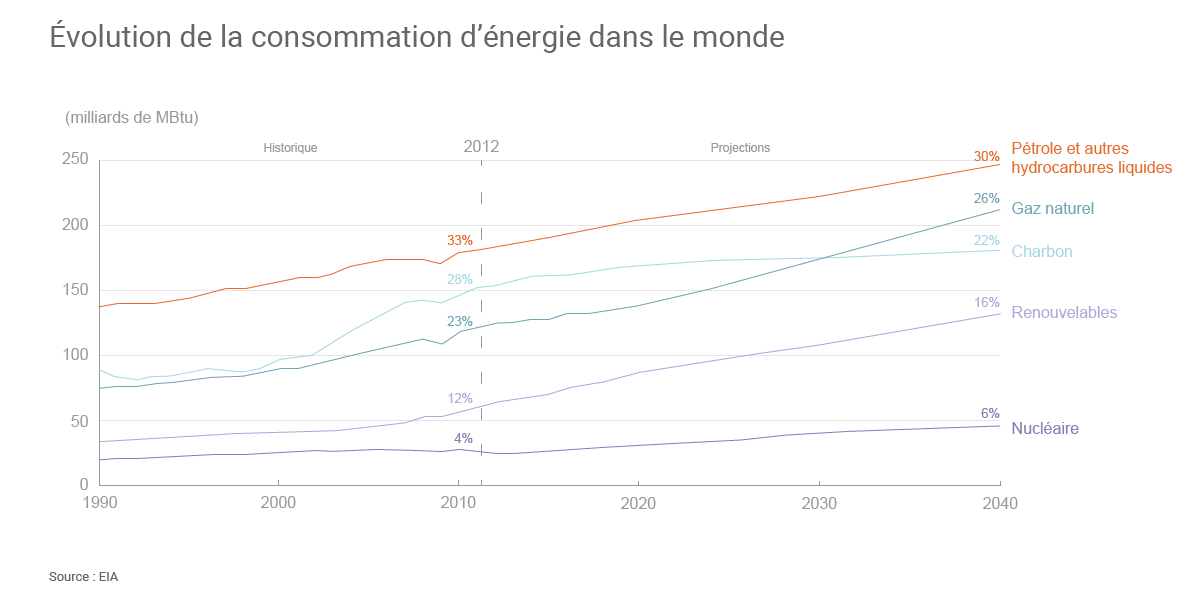 http://www.connaissancedesenergies.org/sites/default/files/album_images/consommation-energie-monde-1990-2040_zoom.png