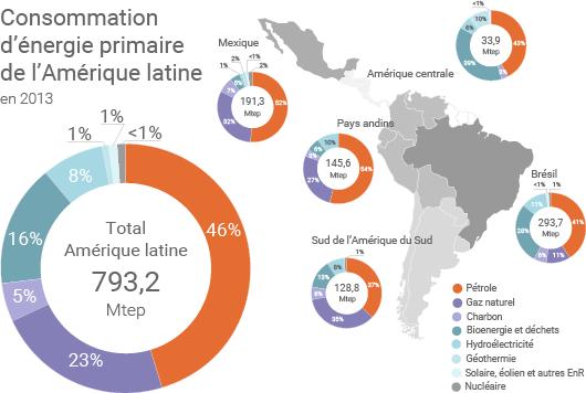 Consommation d'énergie primaire dans les différentes parties de l'Amérique latine