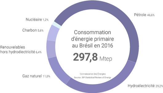 Mix énergétique du Brésil