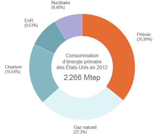 Consommation d'énergie primaire des États-Unis
