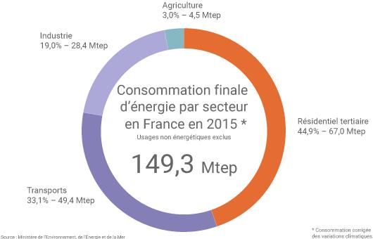 Consommation d'énergie finale en France par secteur