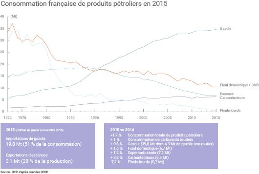Consommation de produits pétroliers en France