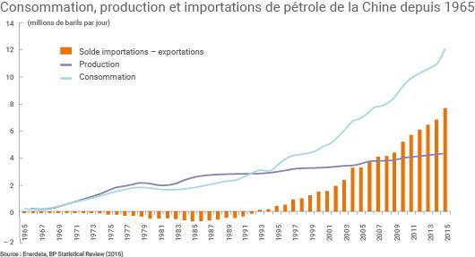 La Chine est importatrice nette de pétrole depuis 1993.