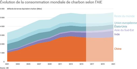 Évolution de la demande mondiale de charbon vers un « plateau »
