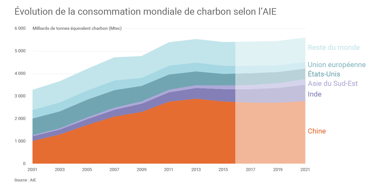 consommation-mondiale-charbon_zoom.png