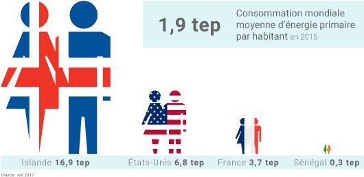 Consommation d'énergie primaire par habitant en 2015