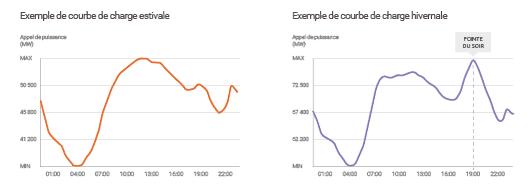 Consommation d'électricité en été et en hiver