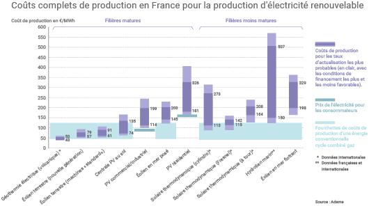 Coûts de production des énergies renouvelables