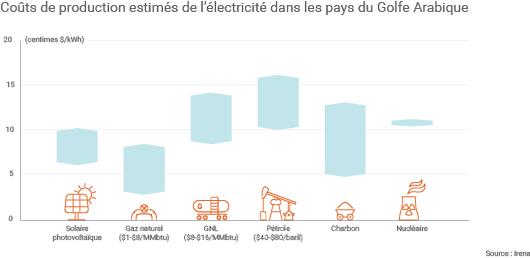 Coûts de production de l'électricité estimés par l'Irena dans les pays du Golfe Arabique
