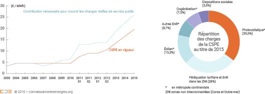 Charges de la CSPE en 2015