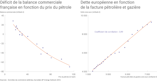 Balance commerciale et prix du pétrole