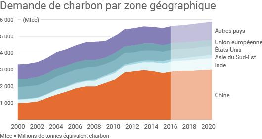 Évolution de la consommation de charbon par zone géographique
