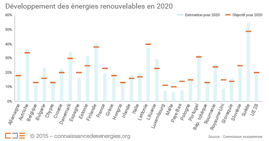 Développement des énergies renouvelables en Europe