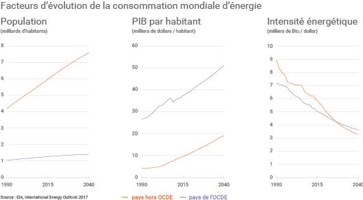 Facteurs évolution consommation mondiale d'énergie