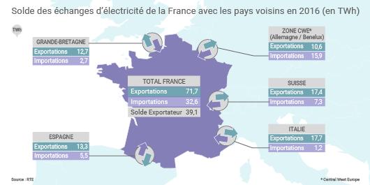 Importations et exportations d'électricité