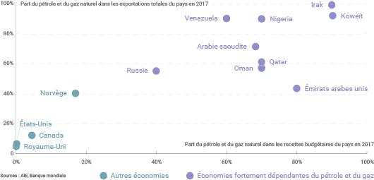 Pays fortement dépendants des hydrocarbures