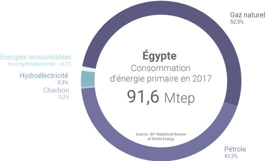 Mix énergétique de l'Égypte