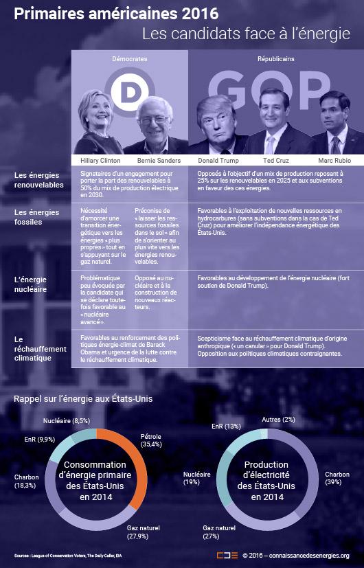 Positions des candidats aux primaires américaines en matière d'énergie