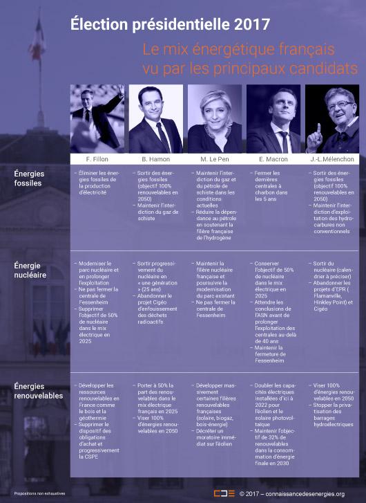 L'énergie dans le programme des candidats à la présidentielle